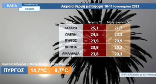 Iανουάριος όπως Ιούνιος! Οι υψηλές θερμοκρασίες στην Ηλεία!