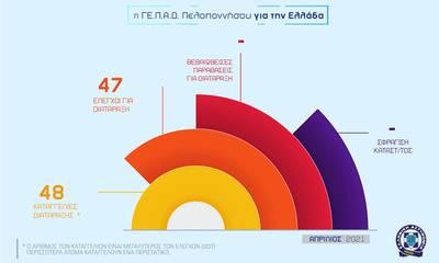 Αυτά είναι τα αποτελέσματα της Αστυνόμευσης τον Απρίλιο στην Πελοπόννησο