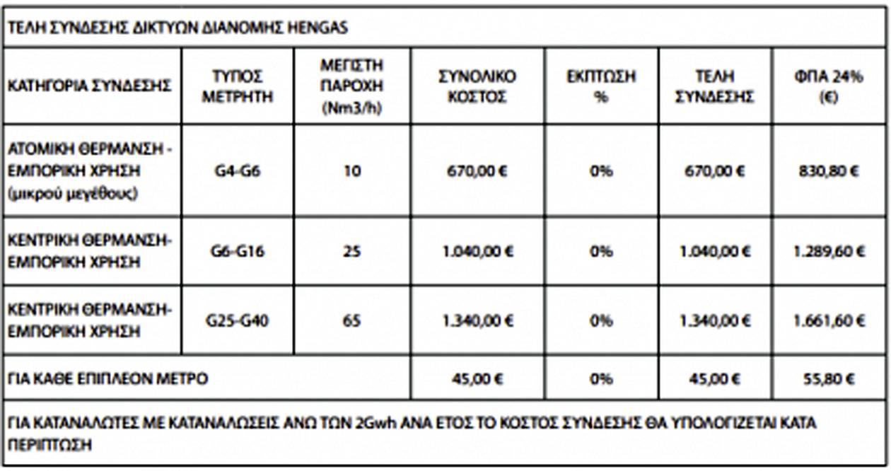 https://cdn.np-media.gr/media/news/2021/09/29/69987/photos/snapshot/teli-sindesis-hengas.jpg