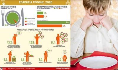 «Γροθιά στο στομάχι!» - Τα παιδιά στην Ελλάδα δεν τρέφονται επαρκώς!